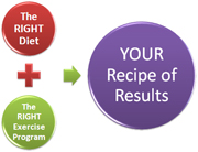 Let CoachWoot help you find your recipe of results!